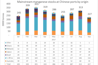 Manganese Stocks China