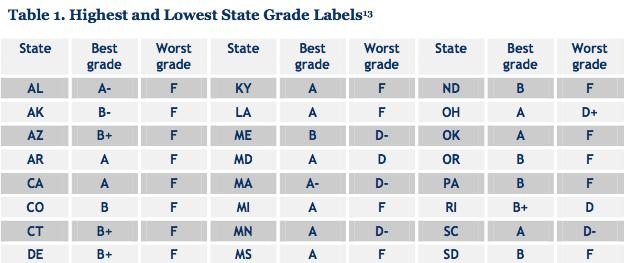 state grades