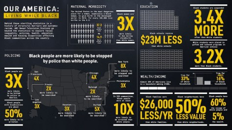 Our America: Living While Black stats graphic