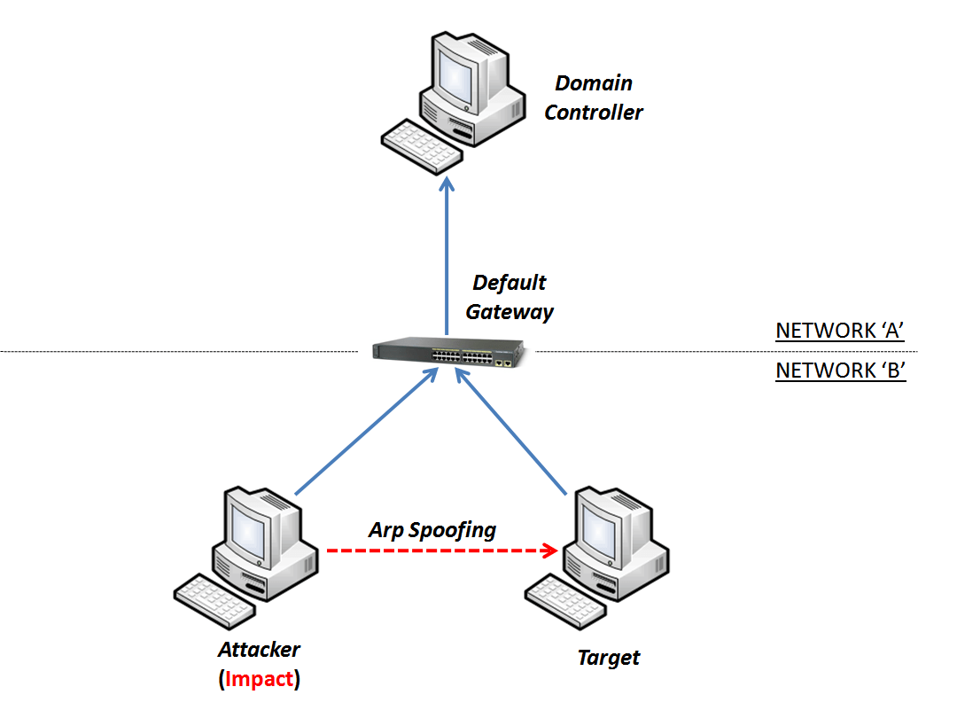Ms15 011 Microsoft