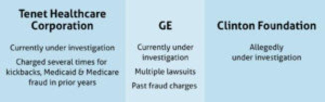 GE, Clinton Foundation, Tenet Healthcare Corporation