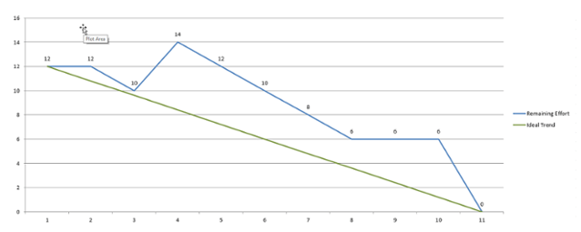 Obviousblipg also agile ideas how to create  burndown chart in excel rh coria