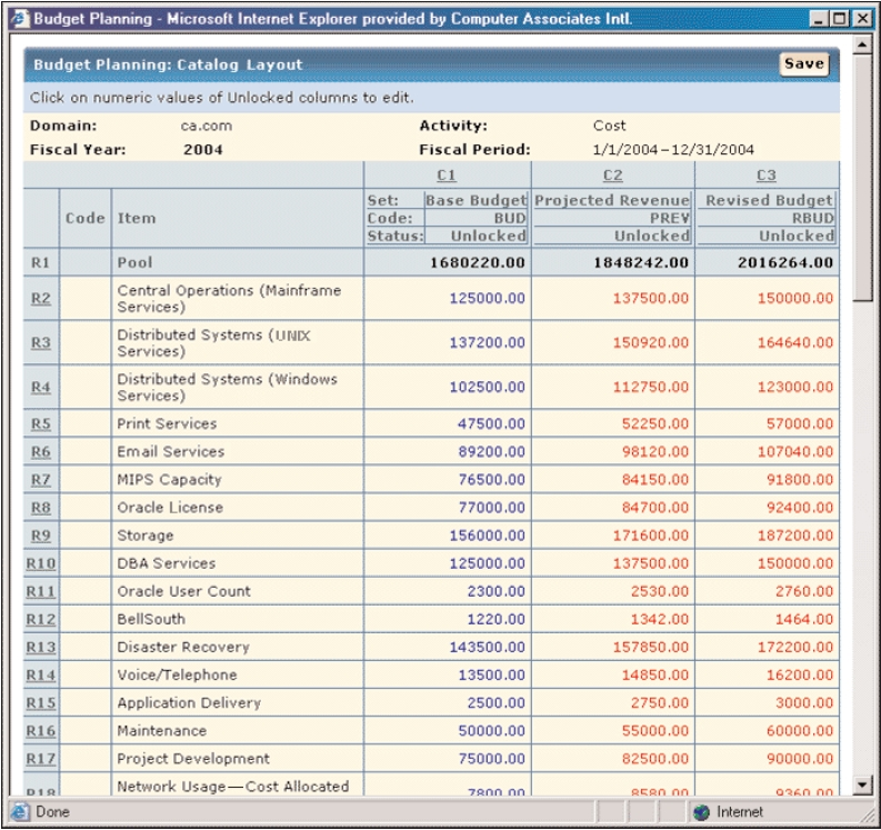 Service Accounting budget