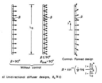 CORMIX Mixing Zone Model: CORMIX2: Multi-Port Discharges