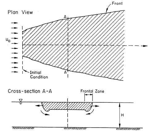 CORMIX Mixing Zone Model: Integral Mixing Models