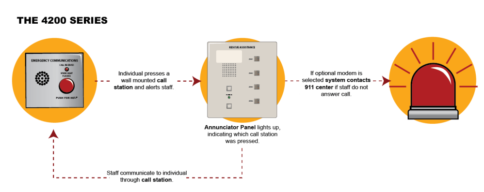 medium resolution of 4200 series analog area of rescue emergency communication system