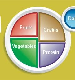 usda food plate diagram [ 2909 x 2248 Pixel ]