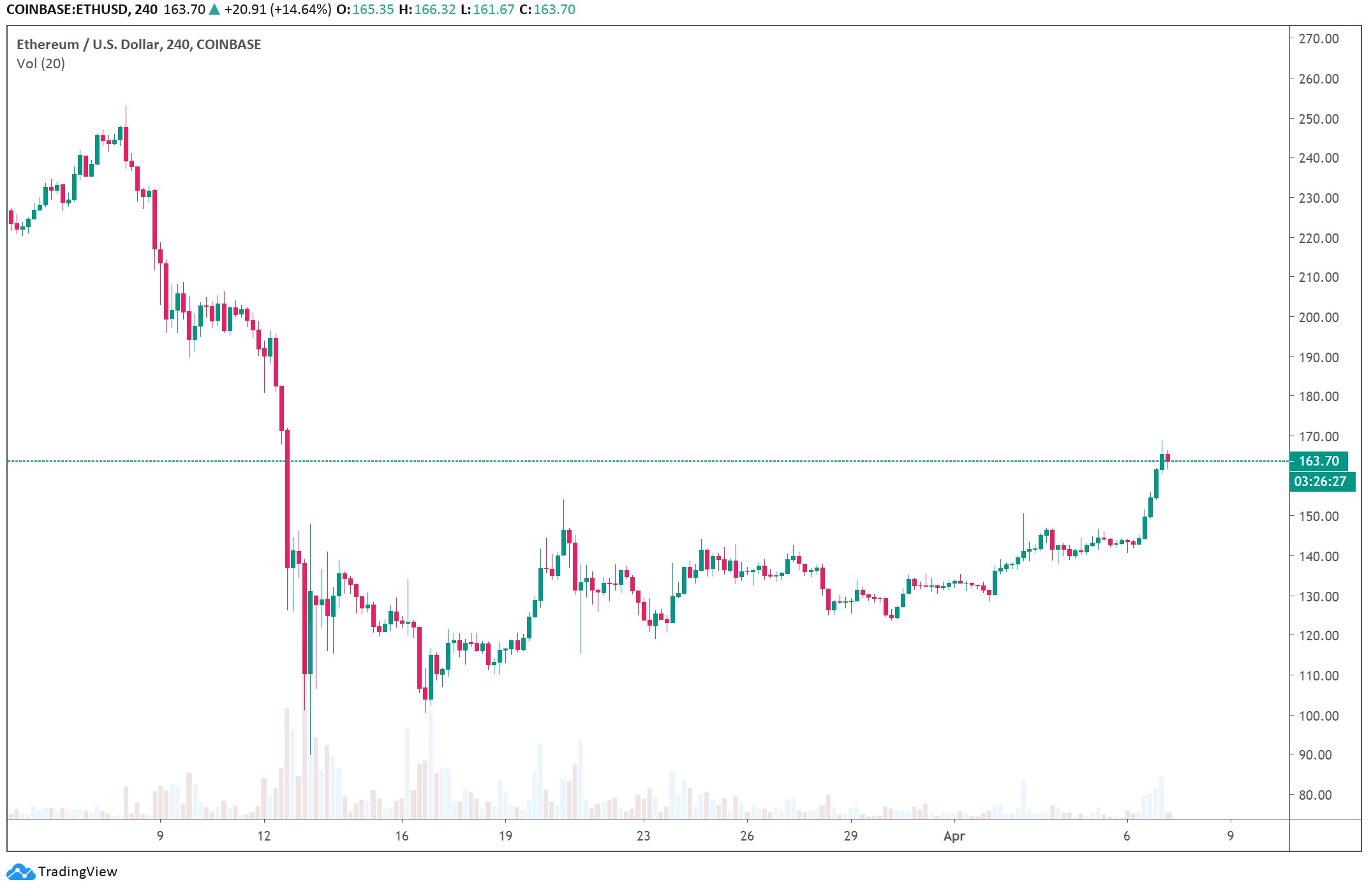 Analyst: this simple Ethereum structure point towards a