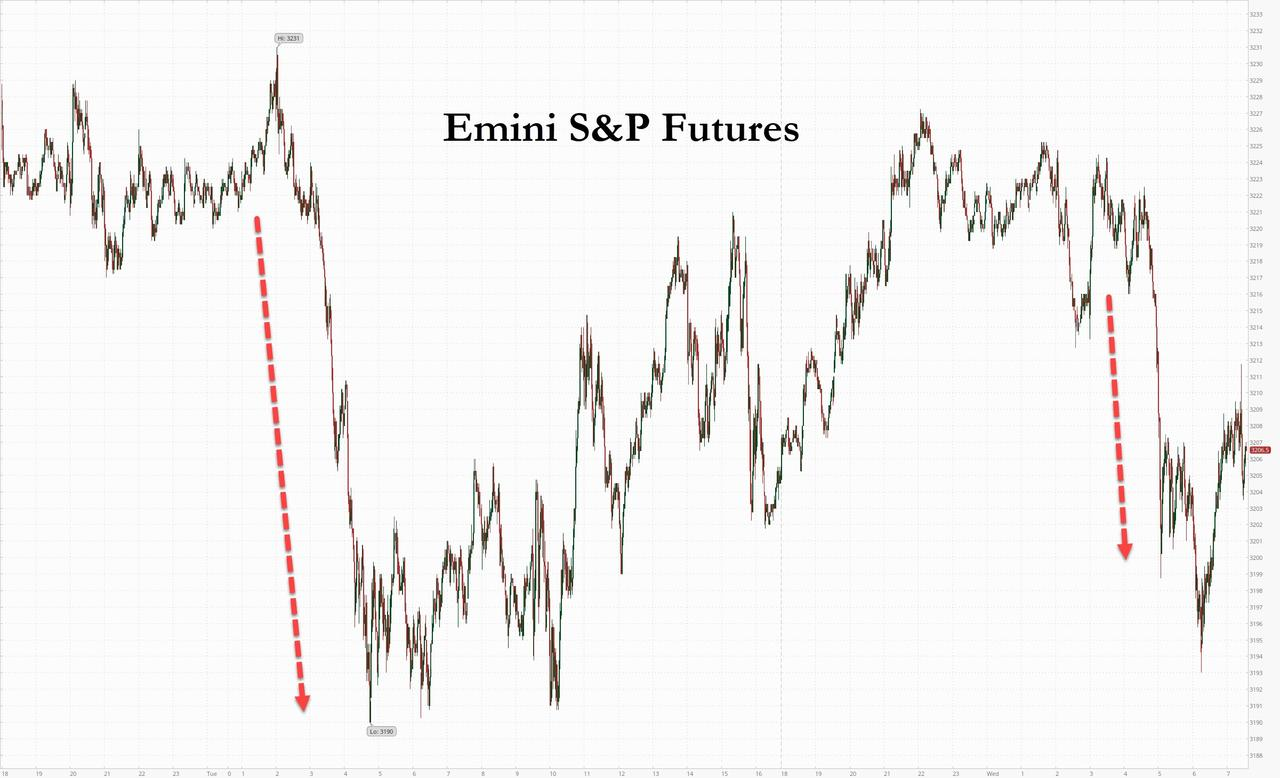 S Amp P Futures Jittery Nasdaq Surge Continues Ahead Of Fed