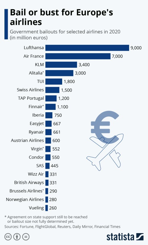 Infographic: Bail or bust for Europe's airlines | Statista