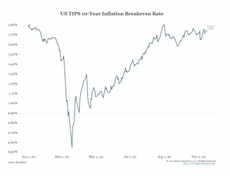 US TIPS 10-year Inflation Breakeven