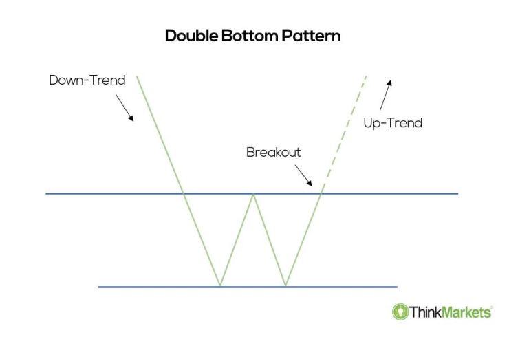 Double Bottom Pattern - Bullish Patterns | ThinkMarkets