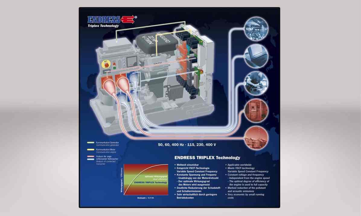 Endress Power Generators – Funktionsgrafik Triplex-Generator