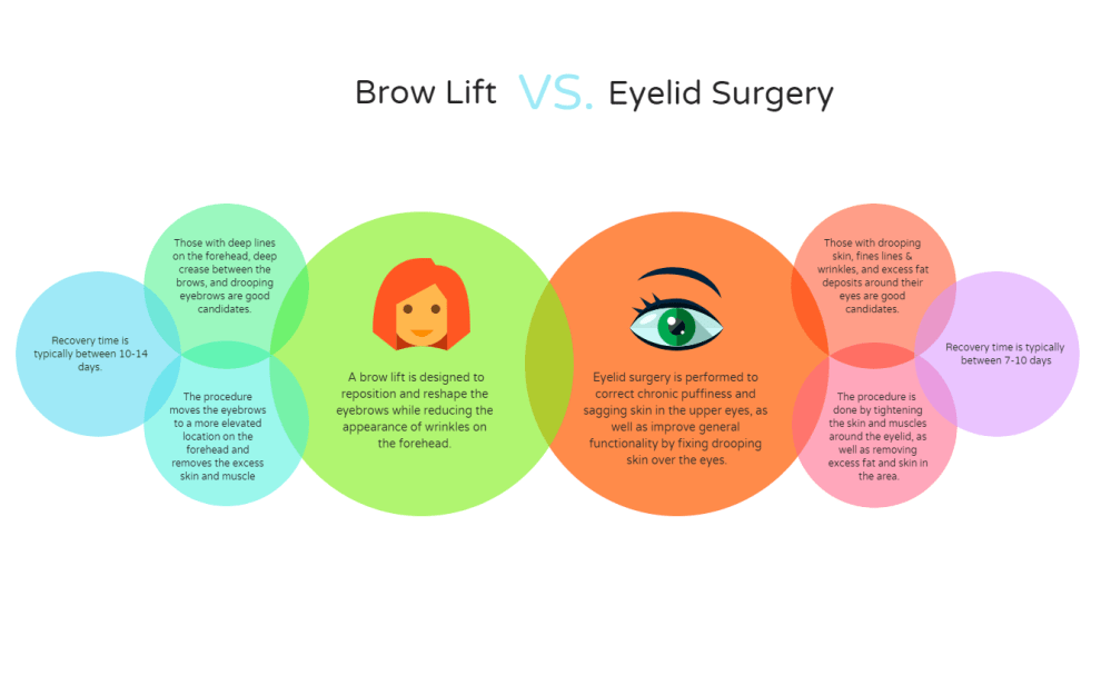 medium resolution of brow lift vs eyelid surgery which is best facial rejuvenation the woodlands correa plastic surgery