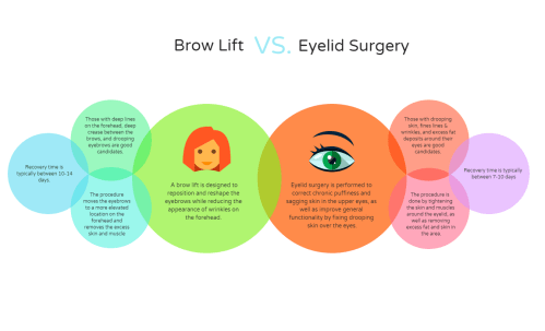 small resolution of brow lift vs eyelid surgery which is best facial rejuvenation the woodlands correa plastic surgery