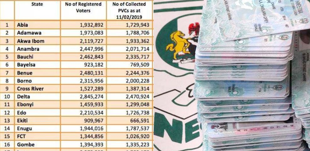 INEC releases total number of registered voters and number of collected PVCs per State
