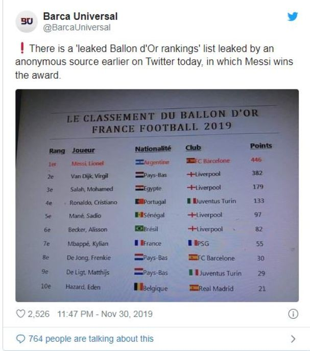 The leaked Ballon d'or rankings