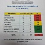 Número de homicídios em Surubim se mantém estável em 2015