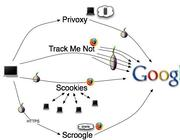 I 4 software per evitare la «profilazione» di Google. 1) Privoxy (un proxy installabile sul pc); 2) Track me Not (invia ricerche simulate nascondendo quelle reali); 3) Scookies  (scambia a caso i cookies degli utenti); 4) Sgroogle (cripta le ricerche)