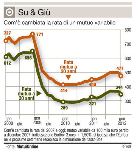 Il Taglio Rischia Di Evaporare Subito Corriere Della Sera