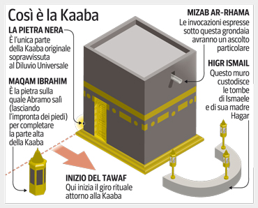 Cos  la Kaaba  Corriereit
