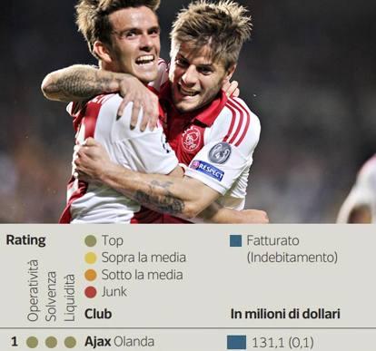 Calcio, il ranking finanziario di 44 squadre europee