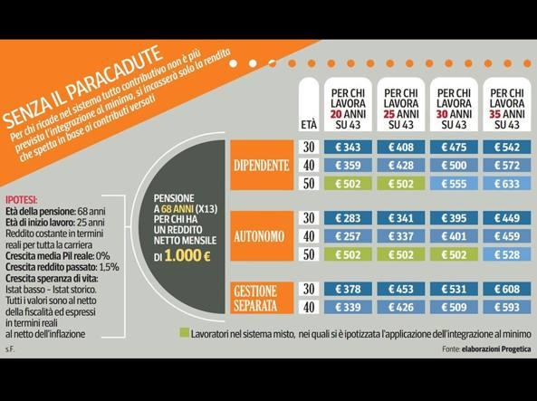 paracadute-U43030410509211P1B-U43060462351130CwC-1224x916@Corriere-Web-Nazionale-593x443.jpg