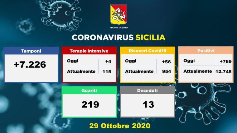 Covid, in Sicilia casi ancora in aumento: 789 e 13 vittime. I ricoverati sono 954 (+56). A Catania 242 contagiati