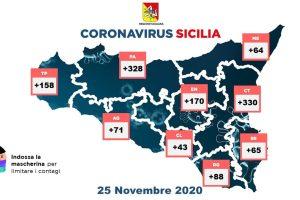 Coronavirus, in Sicilia si abbassa la curva dei contagi: 131 su 11433 tamponi. Nuovo boom di guariti (1149), 47 vittime