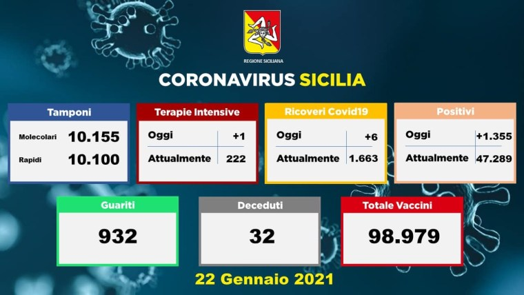 Coronavirus, in Sicilia 1355 nuovi casi: 32 vittime e 932 guariti. A Catania 356 positivi