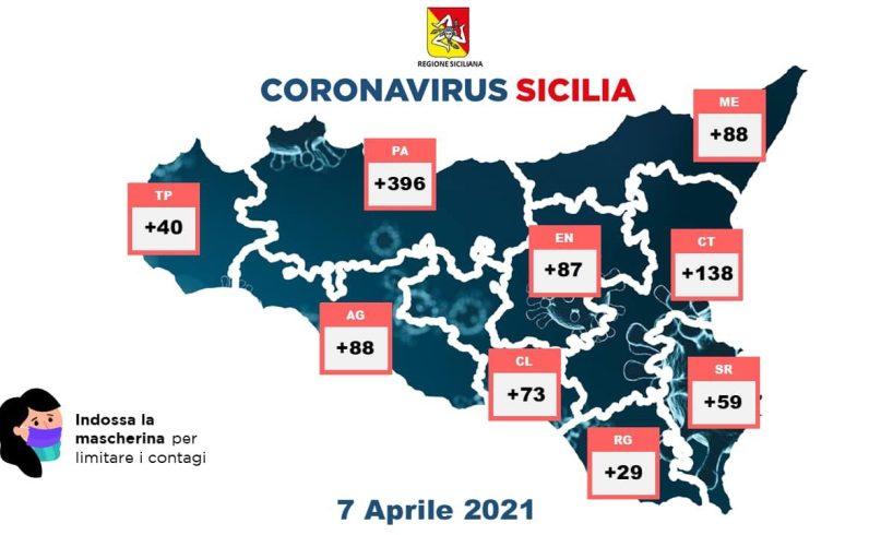 Covid, in Sicilia 998 nuovi casi su 24958 tamponi: 16 decessi e 88 guariti