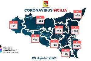 Covid, in Sicilia 1061 nuovi casi: calano i ricoveri. A Catania 330 contagiati