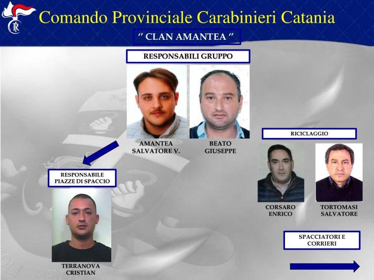 Paternò, Operazione 'Scacco Matto': i nomi dei 40 arrestati