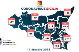 Covid, con 894 nuovi casi la Sicilia è la seconda regione per incremento: 26 morti, 936 guariti