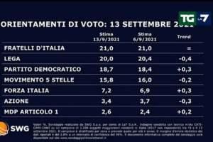 Sondaggio Swg, Lega in calo al 20%, sale il Pd (18,7%): FdI primo (21%). Draghi 'adeguato' per il Quirinale