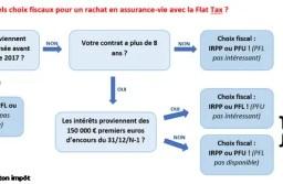Assurance-vie et flat-tax! Comment sera calculé l'impôt au prélèvement forfaitaire unique PFU et quelles stratégies suivre?