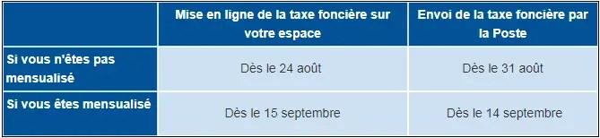 Taxe Fonciere 2019 Date De Reception Et De Paiement