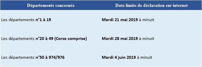 impots gouv formulaire 2042 c pro 2020