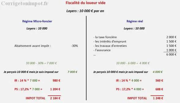 Impôt location vide : exemples, calculs et détails du réel et micro-foncier