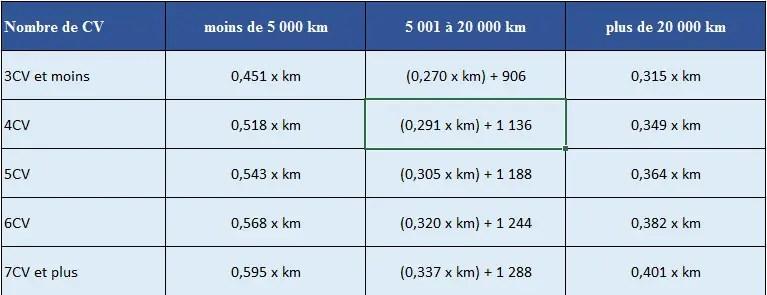 frais kilometques asociación impots 2020