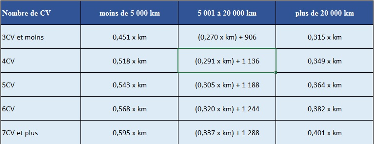 barème kilométrique impot 2020