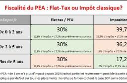 Fiscalité et impôt du Plan d'Epargne en Actions (PEA) : 5 ans ou Flat-tax?