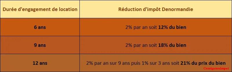 Calcul du montant de la réduction d'impôt en Loi Denormandie