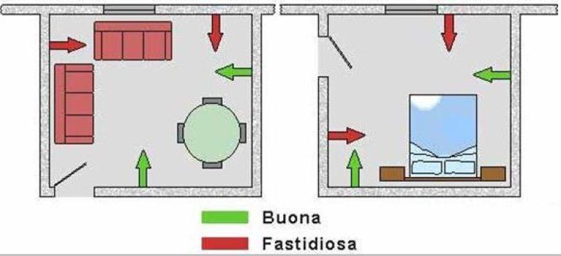 posizionare il Condizionatore nelle stanze