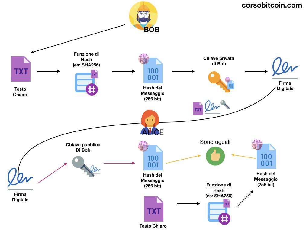 crittografia asimmetrica Bitcoin dalla teoria alla pratica
