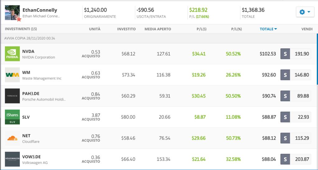 portafoglio investimenti etoro top trader netflix