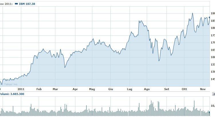 gráfico de precios de análisis técnico