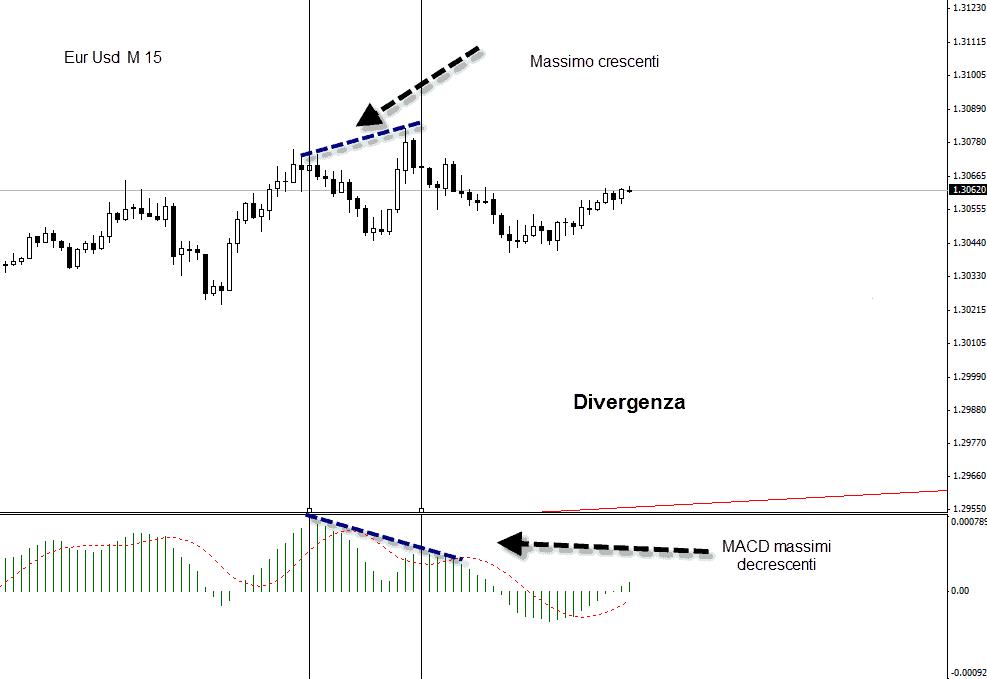 Divergencia MACD