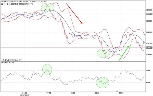 señales-indicador-comercio-rsi