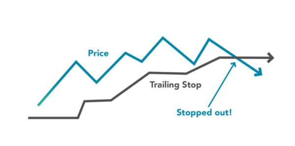 Trailing Stop Loss